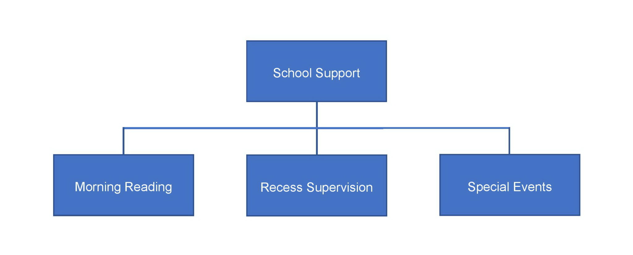 What We Do - School Support Chart
